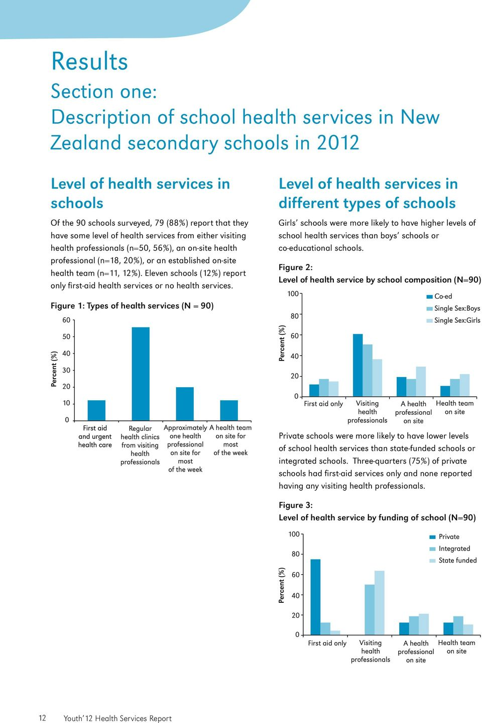 Eleven schools (12%) report only first-aid health services or no health services.