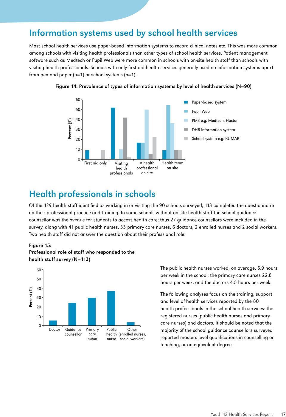 Patient management software such as Medtech or Pupil Web were more common in schools with on-site health staff than schools with visiting health professionals.