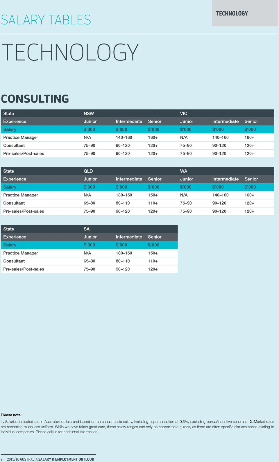 Consultant 65 80 80 110 110+ 75 90 90 120 120+ Pre-sales/Post-sales 75 90 90 120 120+ 75 90 90 120 120+ Practice Manager