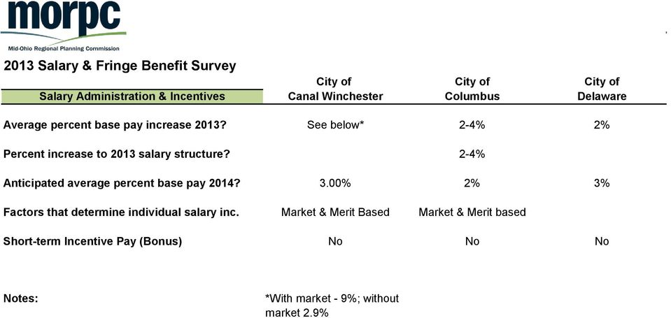 See below* 2-4% 2% Percent increase to 2013 salary structure? 2-4% Anticipated average percent base pay 2014? 3.