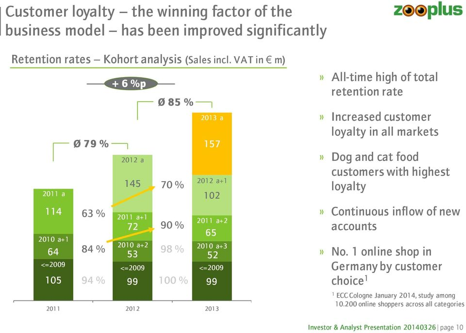 <=2009 105 94 % 99 100 % 99 2011 2012 2013» All-time high of total retention rate» Increased customer loyalty in all markets» Dog and cat food customers with highest loyalty»