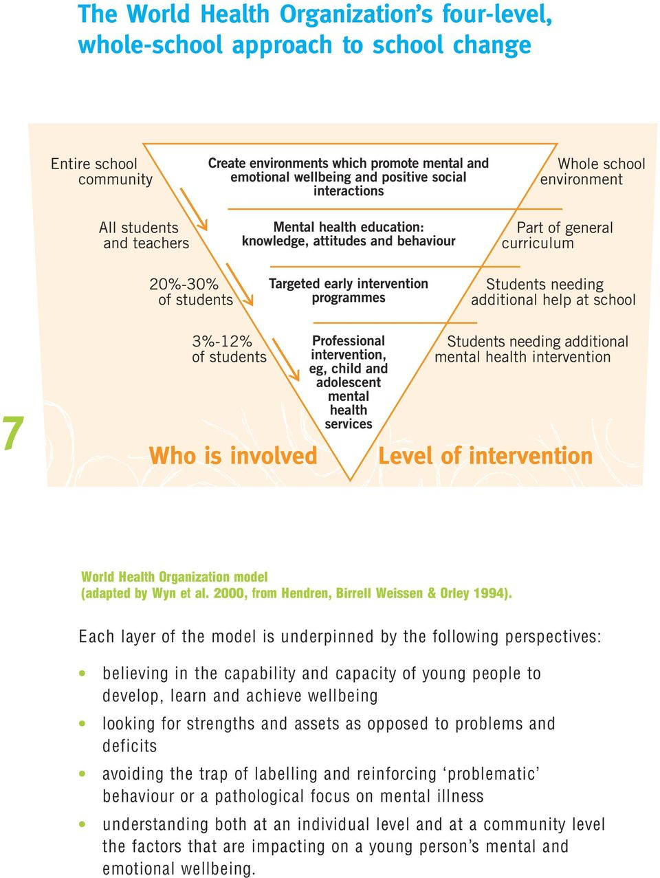 Each layer of the model is underpinned by the following perspectives: believing in the capability and capacity of young people to develop, learn and achieve wellbeing