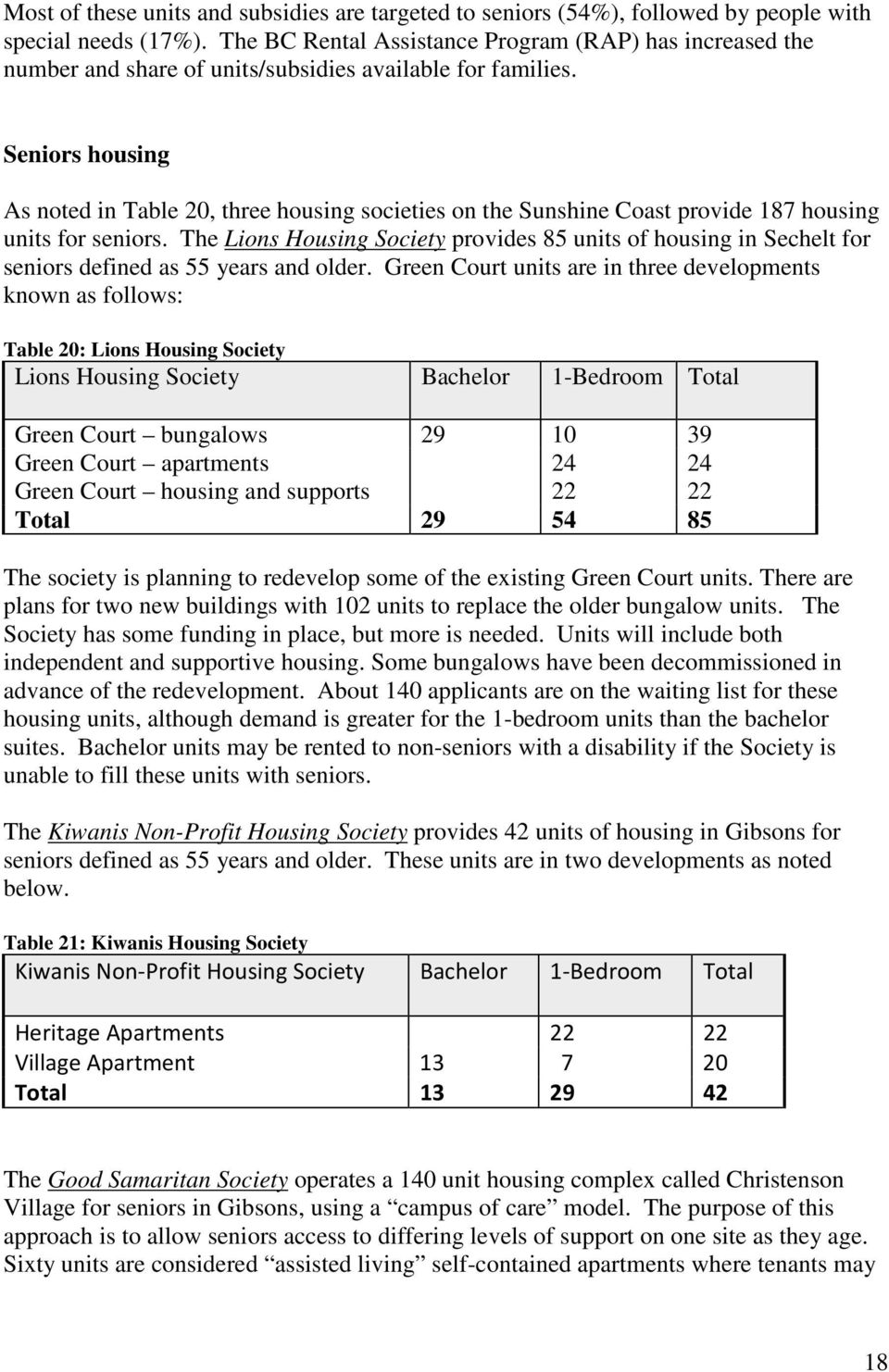 Seniors housing As noted in Table 20, three housing societies on the Sunshine Coast provide 187 housing units for seniors.