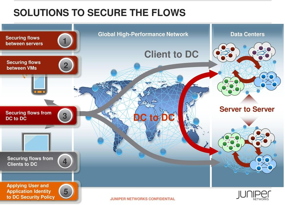 DC to DC Server to Server Securing flows from Clients to DC 4 Applying User and Application