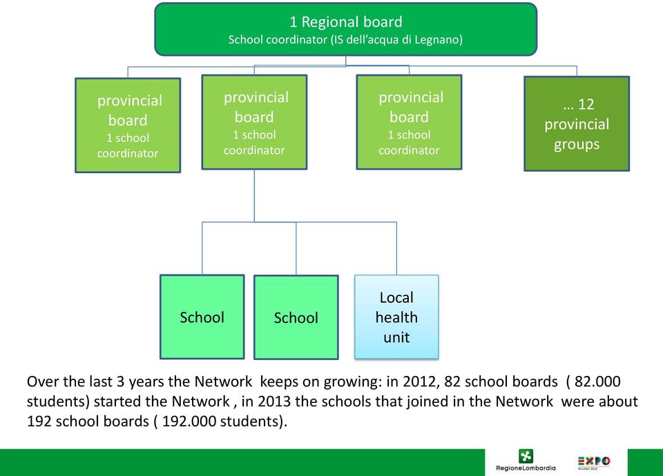 Local health unit Over the last 3 years the Network keeps on growing: in 2012, 82 school boards ( 82.