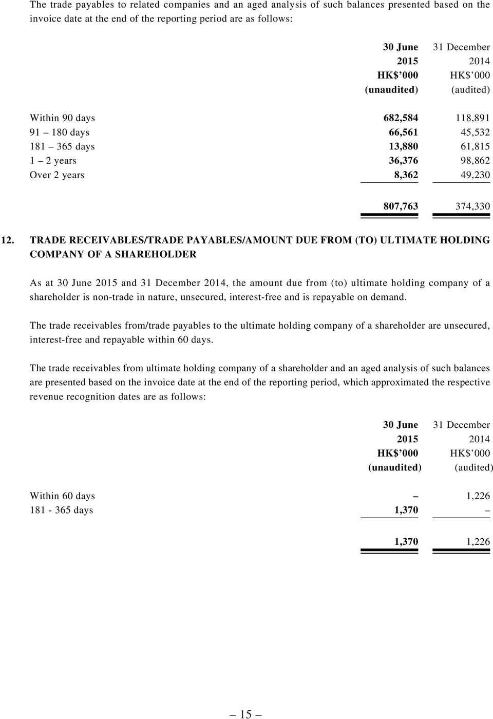 TRADE RECEIVABLES/TRADE PAYABLES/AMOUNT DUE FROM (TO) ULTIMATE HOLDING COMPANY OF A SHAREHOLDER As at 30 June 2015 and 31 December 2014, the amount due from (to) ultimate holding company of a