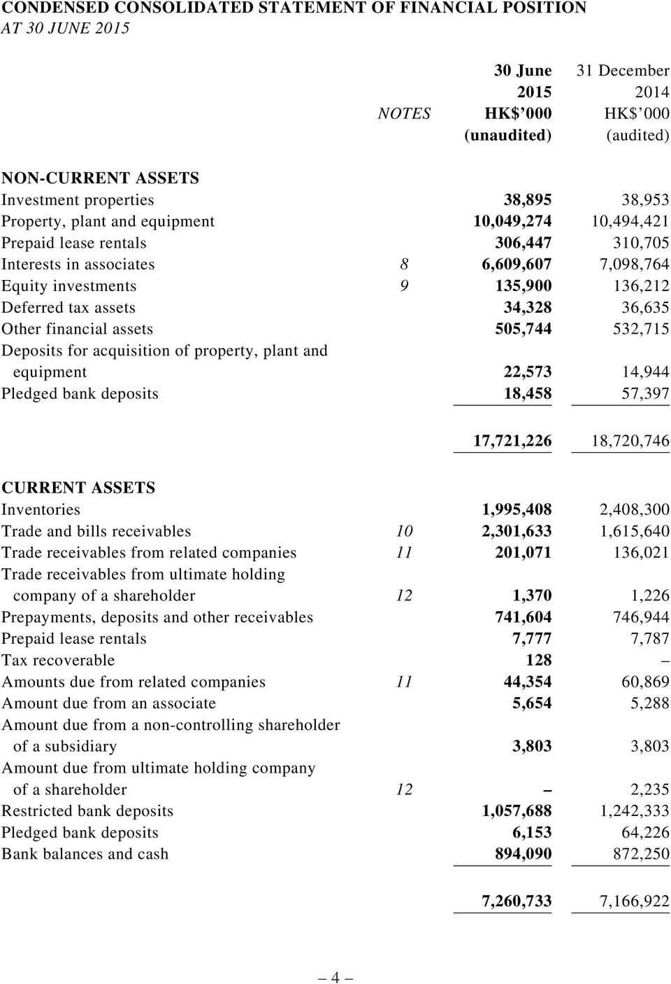 Other financial assets 505,744 532,715 Deposits for acquisition of property, plant and equipment 22,573 14,944 Pledged bank deposits 18,458 57,397 17,721,226 18,720,746 CURRENT ASSETS Inventories