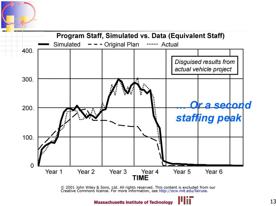 project 200. Or a second staffing peak 100.