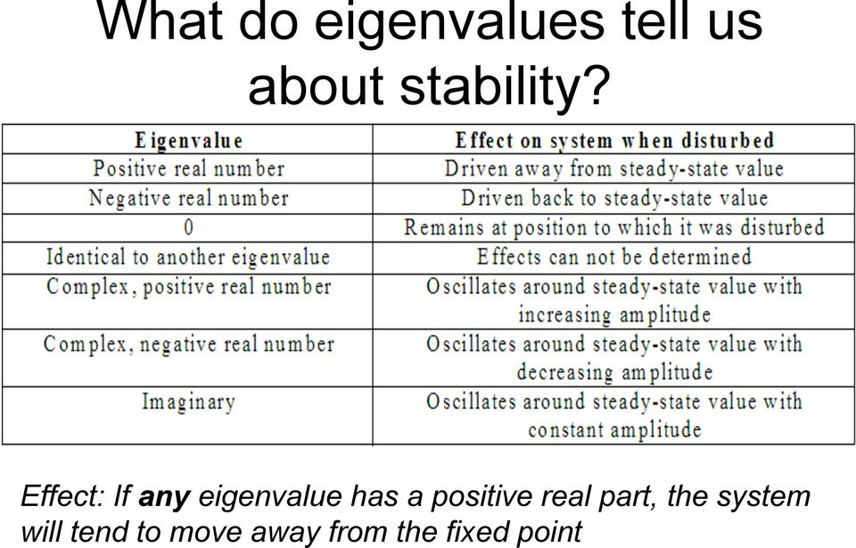 Effect: If any eigenvalue has a