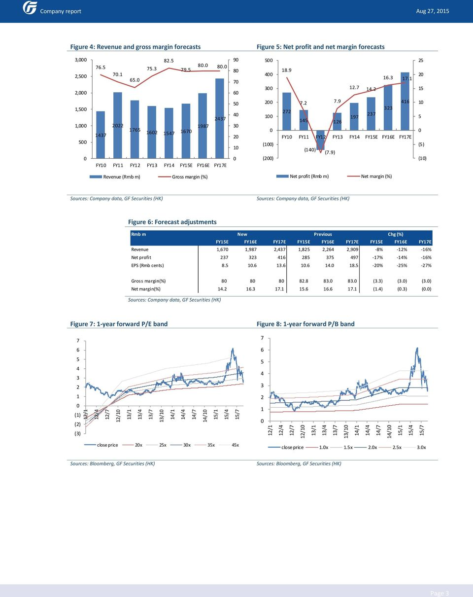9) 2 2 1 1 () (1) Revenue (Rmb m) Gross margin Net profit (Rmb m) Net margin Figure : Forecast adjustments Rmb m New Previous Chg FY1E FY1E FY1E FY1E FY1E FY1E FY1E FY1E FY1E Revenue 1, 1,98 2, 1,82