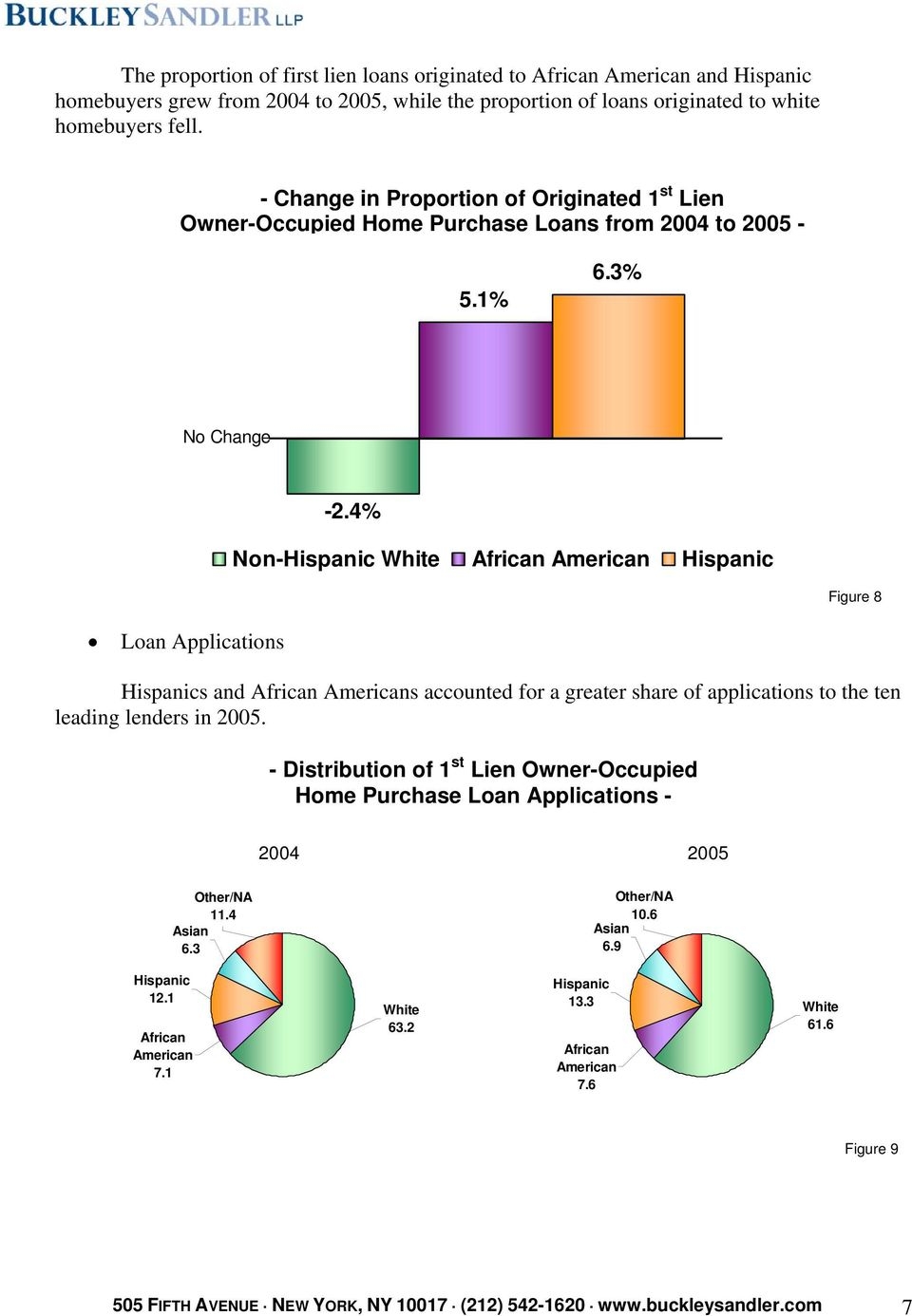 4% Non-Hispanic White African American Hispanic Figure 8 Loan Applications Hispanics and African Americans accounted for a greater share of applications to the ten leading lenders in 2005.