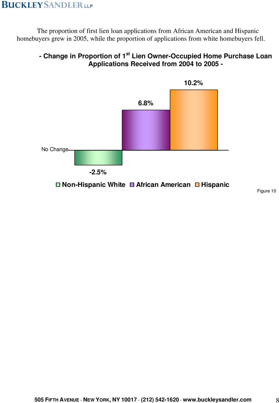 - Change in Proportion of 1 st Lien Owner-Occupied Home Purchase Loan Applications Received from 2004 to