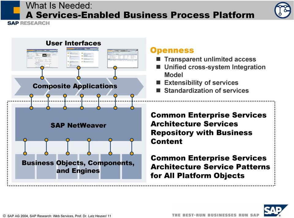 Business Objects, Components, and Engines Common Enterprise Services Architecture Services Repository with Business Content