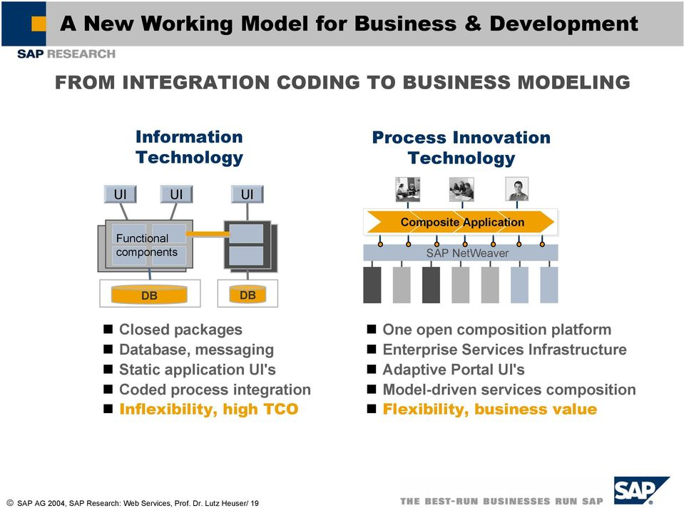 application UI's Coded process integration Inflexibility, high TCO One open composition platform Enterprise Services Infrastructure