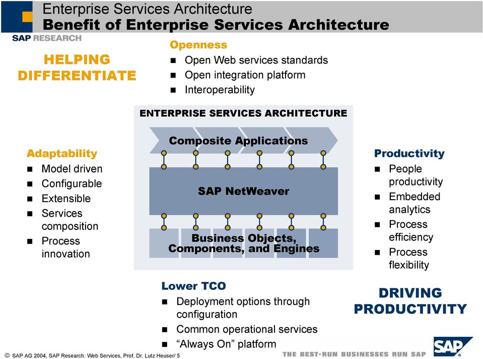 SAP NetWeaver Business Objects, Components, and Engines Lower TCO Deployment options through configuration Common operational services Always On platform