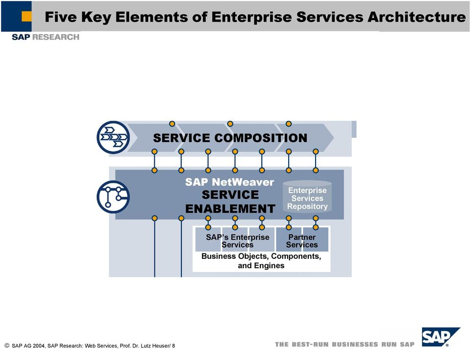 Services Repository SAP s Enterprise Services Partner Services Business Objects,