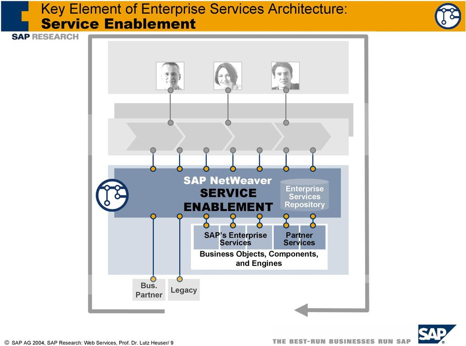 Enterprise Services Partner Services Business Objects, Components, and