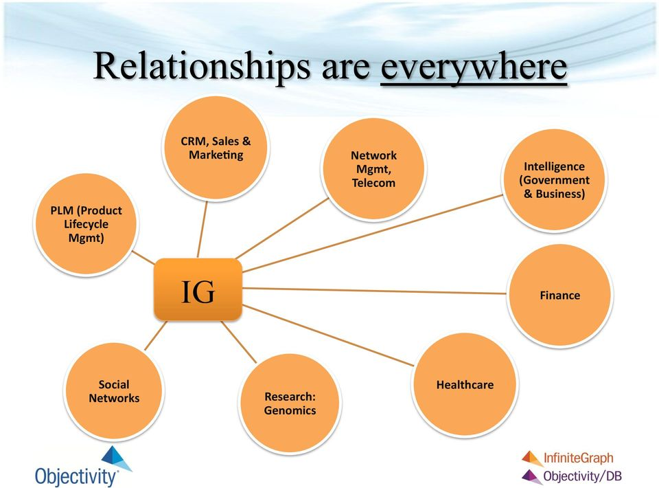 ng Network Mgmt, Telecom Intelligence