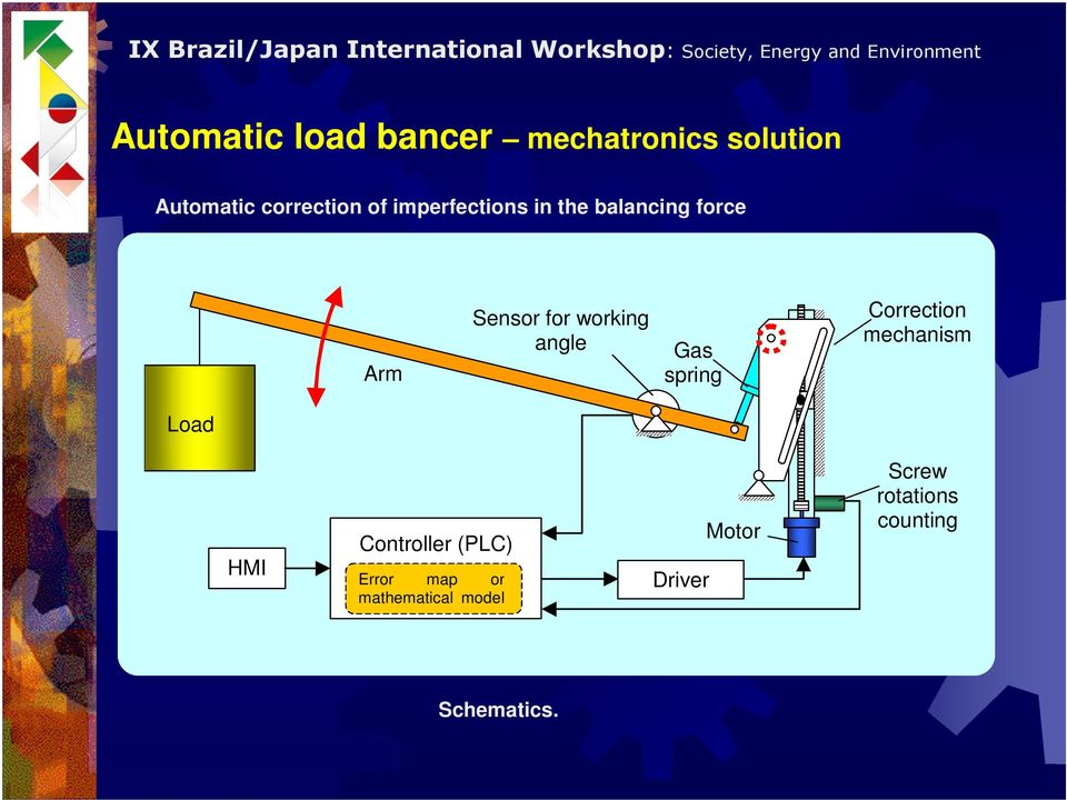 spring Correction mechanism Load HMI Controller (PLC) Error map or