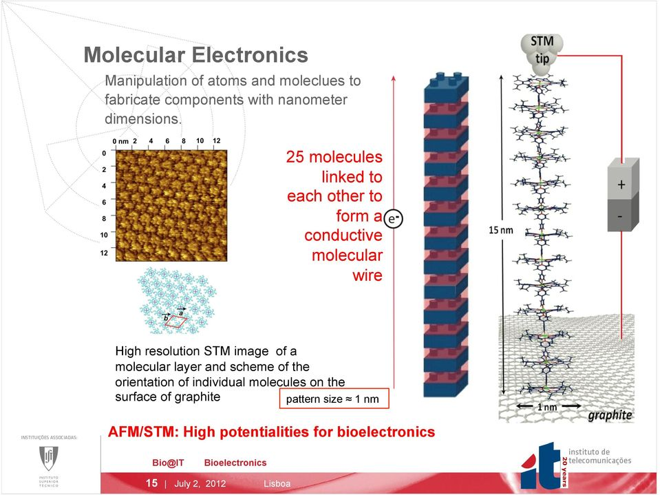 25 molecules linked to each other to form a conductive molecular wire High resolution STM image of