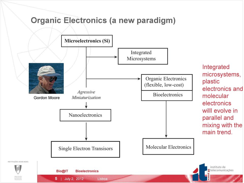 Integrated microsystems, plastic electronics and molecular electronics willl evolve in