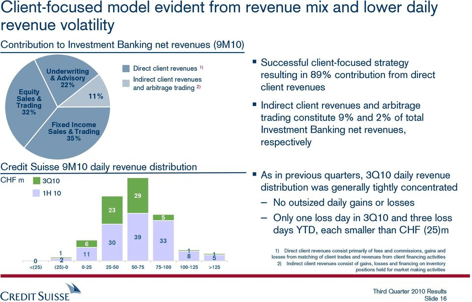 revenues Indirect client revenues and arbitrage trading constitute 9% and 2% of total Investment Banking net revenues, respectively Credit Suisse 9M10 daily revenue distribution CHF m 0 3Q10 1H 10 29