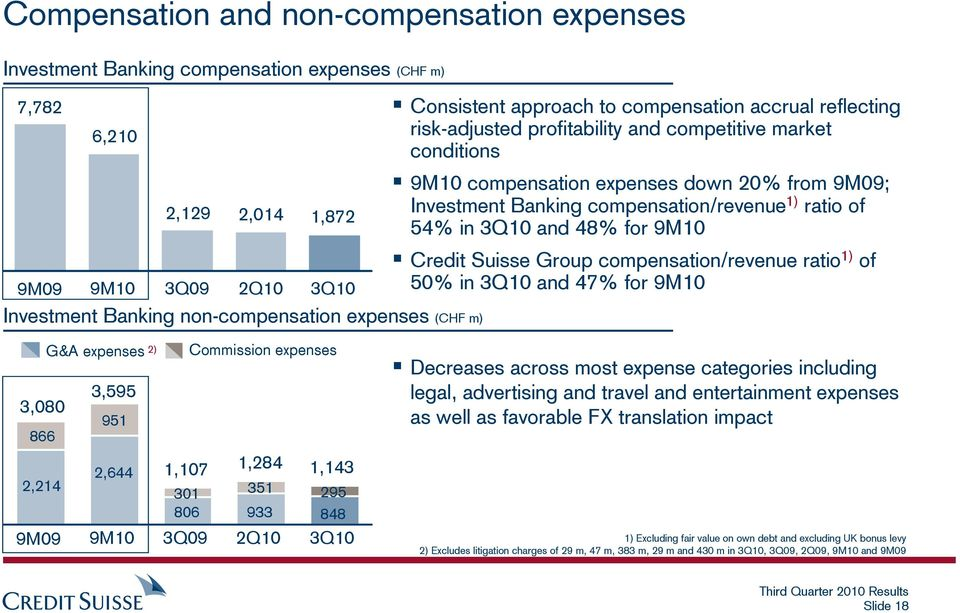 compensation/revenue 1) ratio of 54% in 3Q10 and 48% for 9M10 Credit Suisse Group compensation/revenue ratio 1) of 50% in 3Q10 and 47% for 9M10 G&A expenses 2) 3,595 3,080 951 866 2,644 2,214 9M09