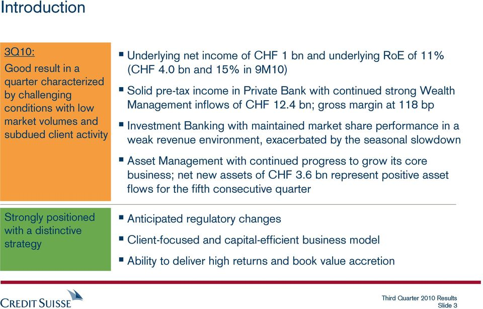 4 bn; gross margin at 118 bp Investment Banking with maintained market share performance in a weak revenue environment, exacerbated by the seasonal slowdown Asset Management with continued progress