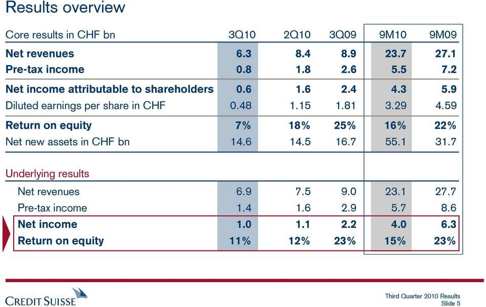 59 Return on equity 7% 18% 25% 16% 22% Net new assets in CHF bn 14.6 14.5 16.7 55.1 31.7 Underlying results Net revenues 6.