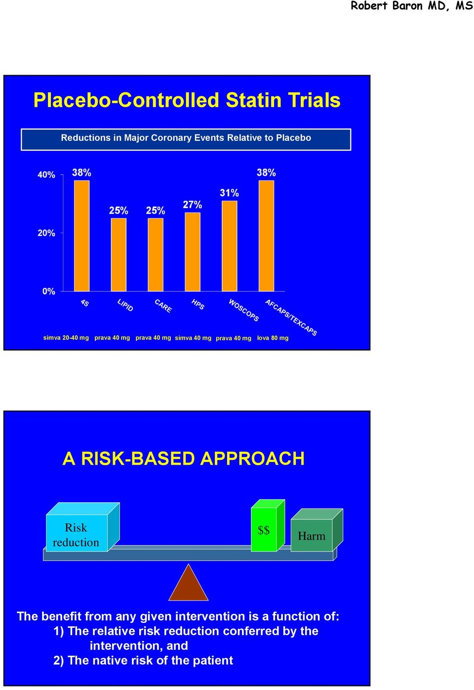 APPROACH Risk reduction $$ Harm The benefit from any given intervention is a function of: