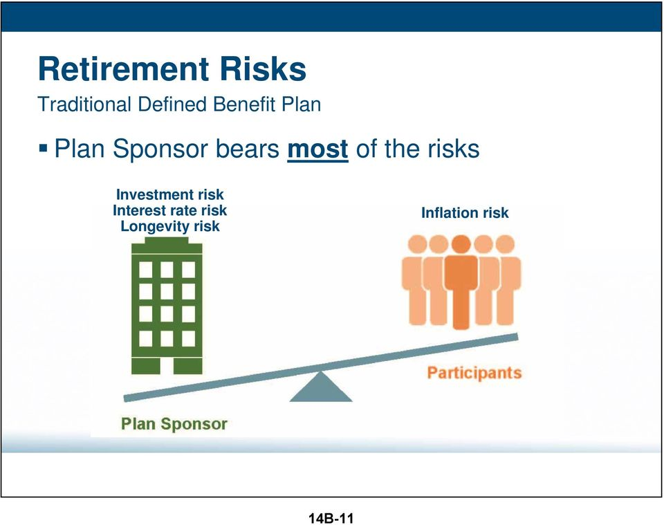 of the risks Investment risk Interest