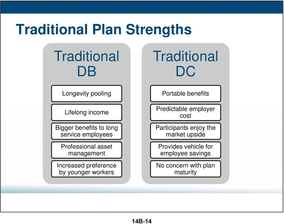 younger workers Traditional DC Portable benefits Predictable employer cost Participants