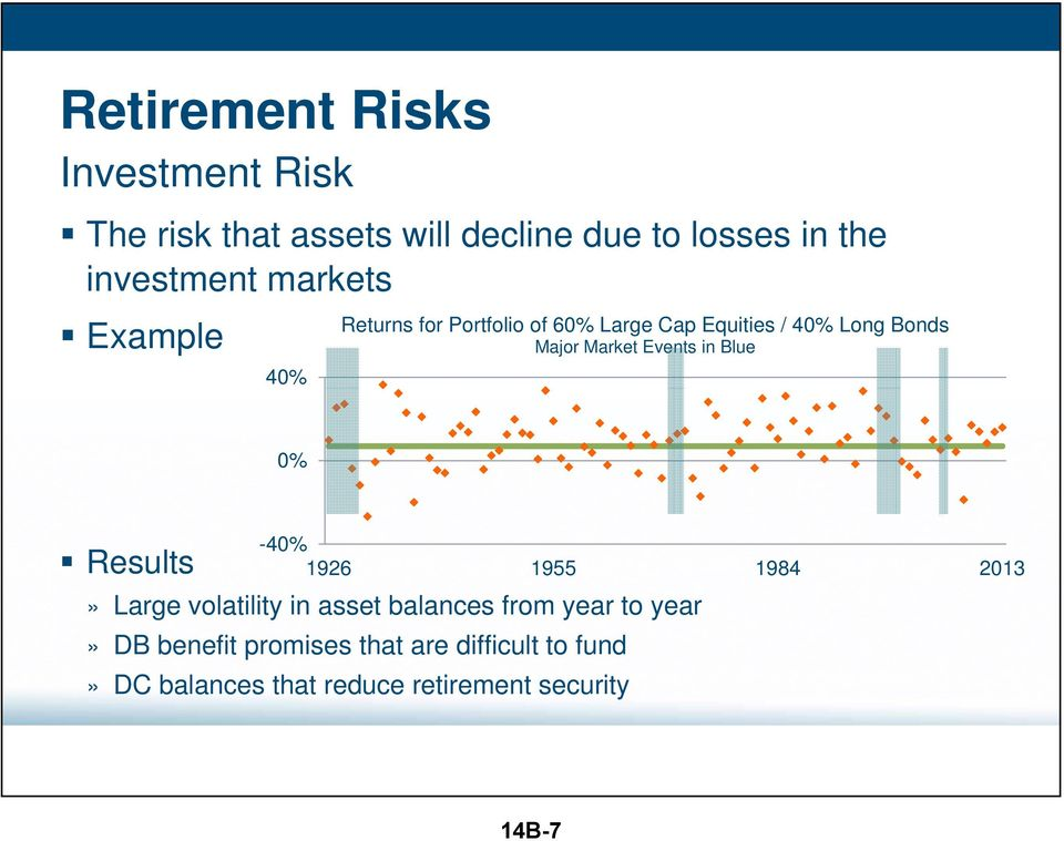 in Blue 0% Results -40% 1926 1955 1984 2013» Large volatility in asset balances from year to