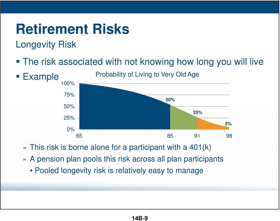 98» This risk is borne alone for a participant with a 401(k)» A pension plan pools