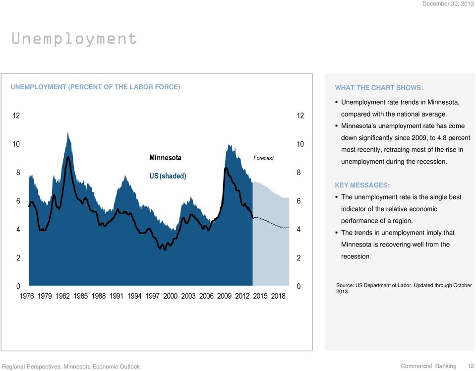 8 percent most recently, retracing most of the rise in unemployment during the recession.