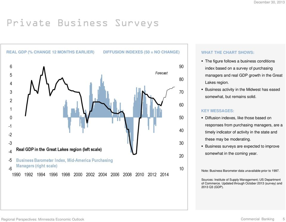 growth in the Great Lakes region. Business activity in the Midwest has eased somewhat, but remains solid.