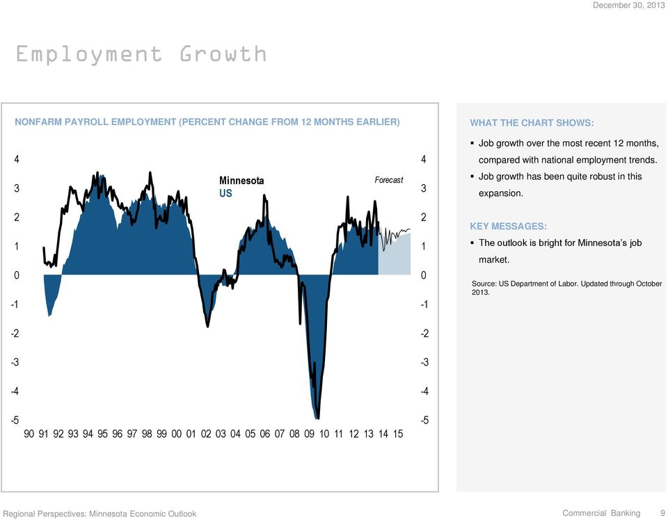 1-1 1-1 The outlook is bright for s job market. Source: US Department of Labor. Updated through October 13.