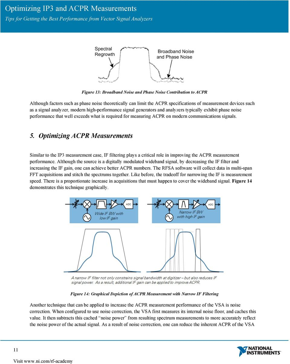 Optimizing ACPR Measurements Similar to the IP3 measurement case, IF filtering plays a critical role in improving the ACPR measurement performance.