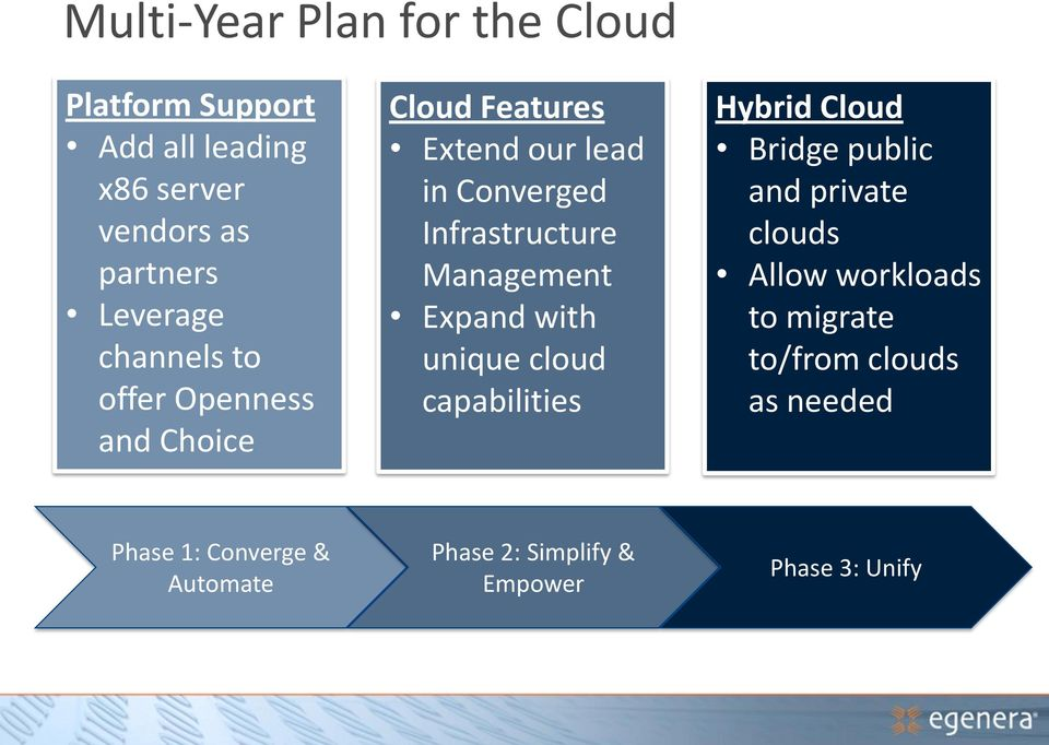 Management Expand with unique cloud capabilities Hybrid Cloud Bridge public and private clouds Allow