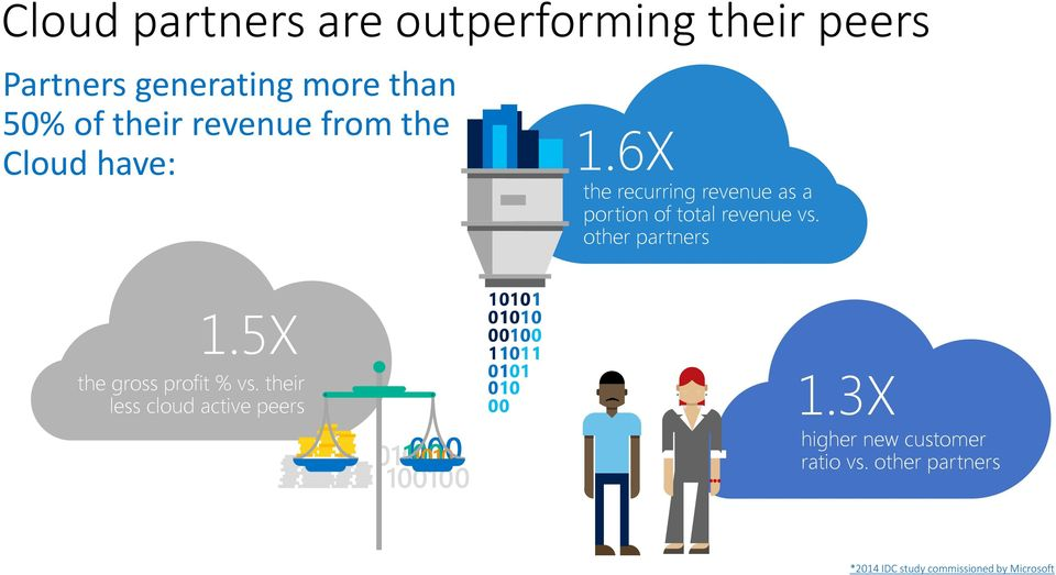 6X the recurring revenue as a portion of total revenue vs. other partners 1.