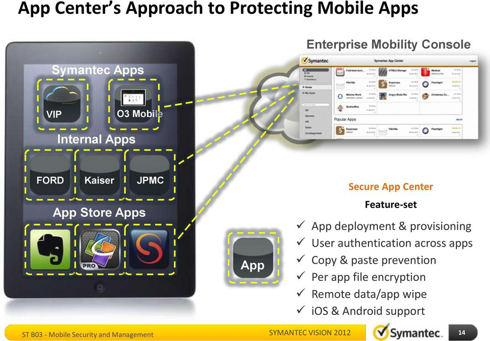 Secure App Center Feature-set App deployment & provisioning User authentication across
