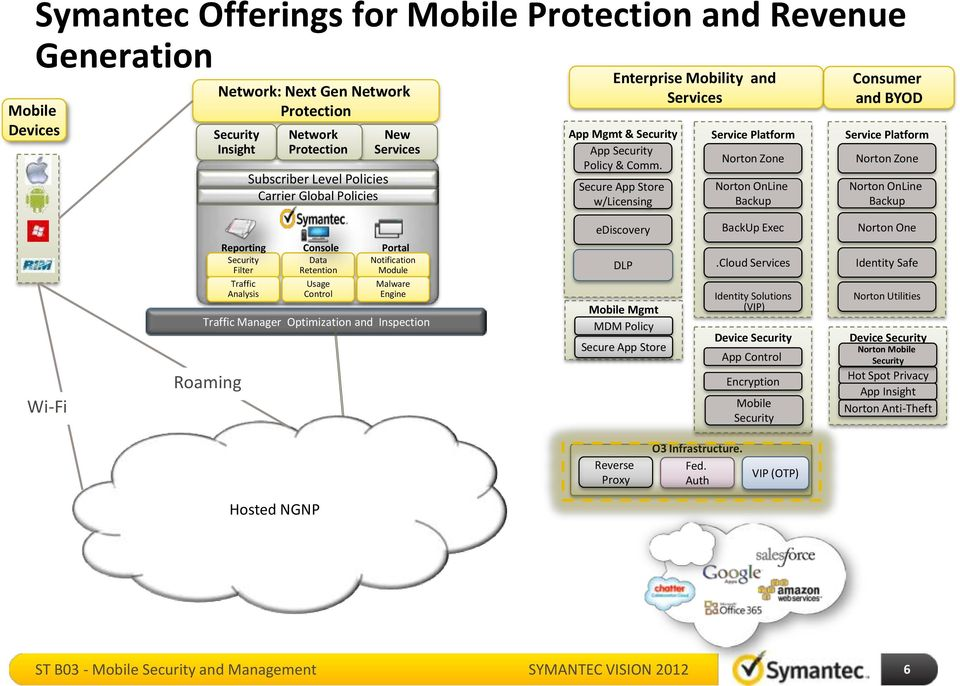 Secure App Store w/licensing Service Platform Norton Zone Norton OnLine Backup Consumer and BYOD Service Platform Norton Zone Norton OnLine Backup ediscovery BackUp Exec Norton One Wi-Fi Reporting