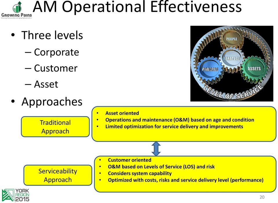 delivery and improvements Serviceability Approach Customer oriented O&M based on Levels of Service (LOS)