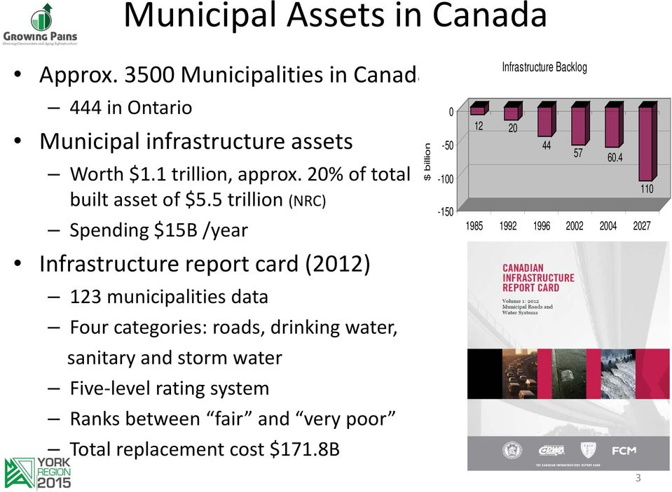 5 trillion (NRC) Spending $15B /year Infrastructure report card (2012) 123 municipalities data Four categories: roads, drinking
