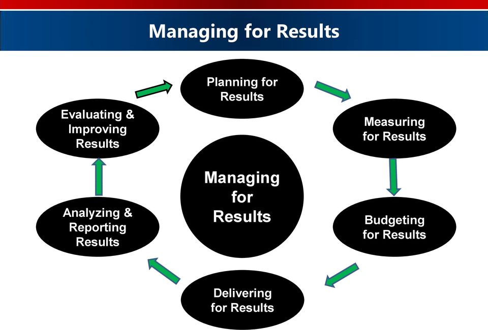 for Results Managing for Results Measuring for