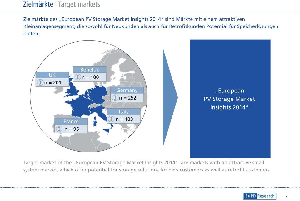 UK n = 201 Benelux n = 100 France n = 95 Germany n = 252 Italy n = 103 European PV Storage Market Insights 2014 Target market of the