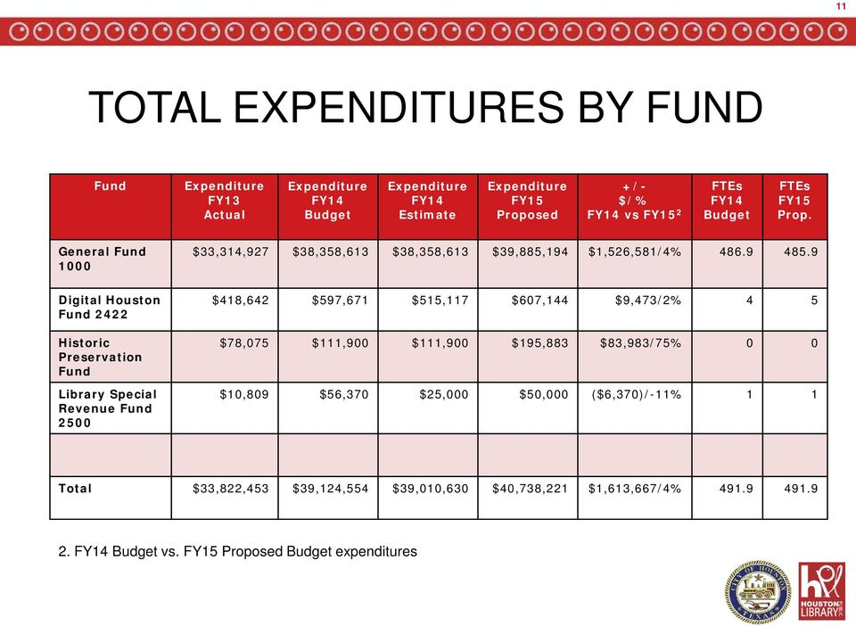 9 Digital Houston Fund 2422 Historic Preservation Fund Library Special Revenue Fund 2500 $418,642 $597,671 $515,117 $607,144 $9,473/2% 4 5 $78,075 $111,900