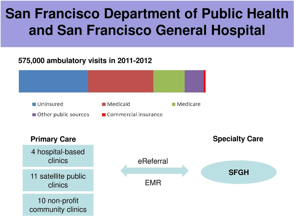 Primary Care 4 hospital-based clinics 11 satellite public