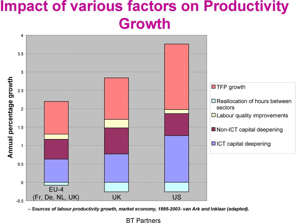 5 TFP growth Reallocation of hours between sectors Labour quality improvements Non-ICT