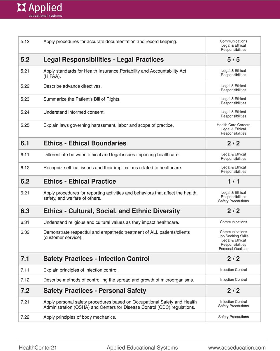 Health Care Careers 6.1 Ethics - Ethical Boundaries 2 / 2 6.11 Differentiate between ethical and legal issues impacting healthcare. 6.12 Recognize ethical issues and their implications related to healthcare.